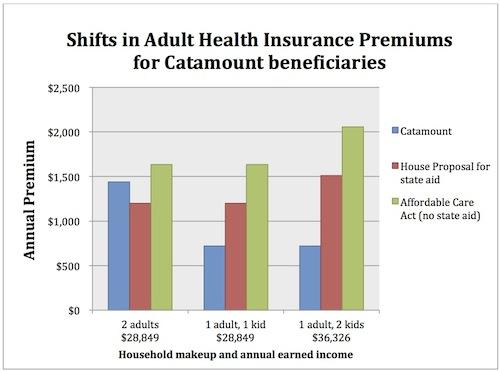 Car Insurance Under Parents Average