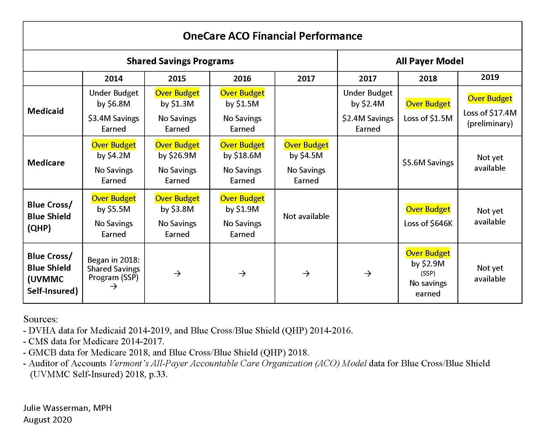 OneCare ACO Financial Performance